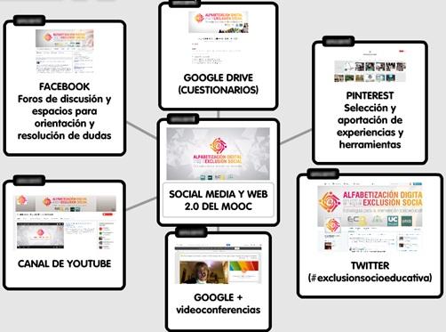 Figura 1- Uso del social media y la Web 2-0