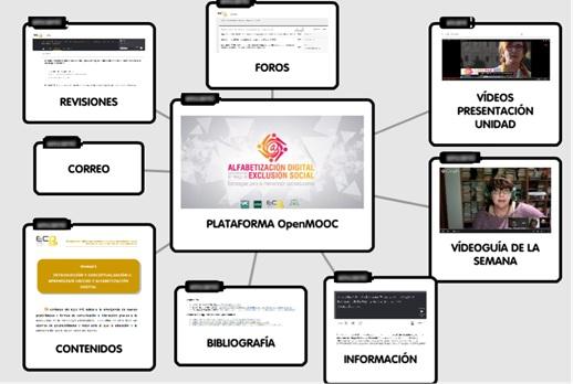 Figura 2- Uso de la plataforma OpenMOOC