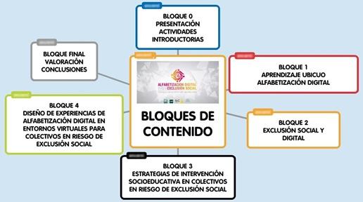 Figura 3- Organización de los bloques de contenido