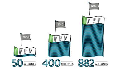 Infografía: crecimiento del Procomún
